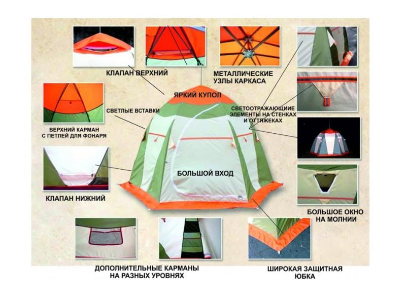 фото Палатка для зимней рыбалки Митек Нельма-3 Люкс
