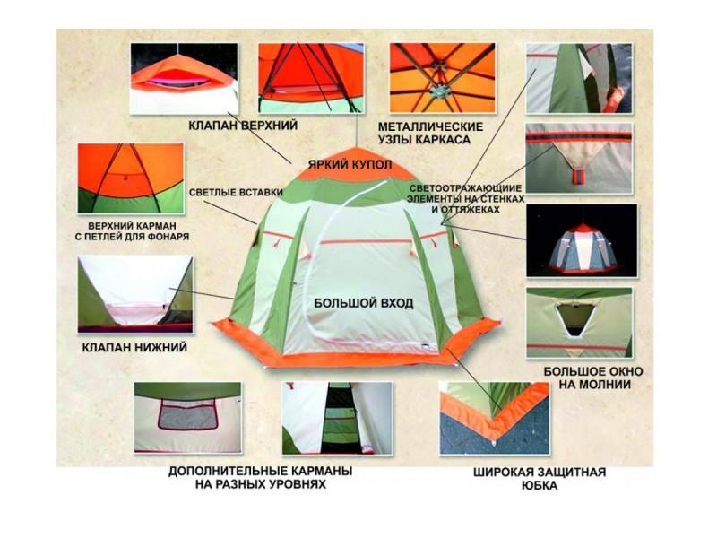 фото Палатка для зимней рыбалки Митек Нельма-3